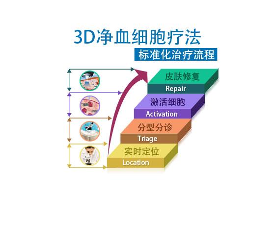 标准化治疗流程.jpg